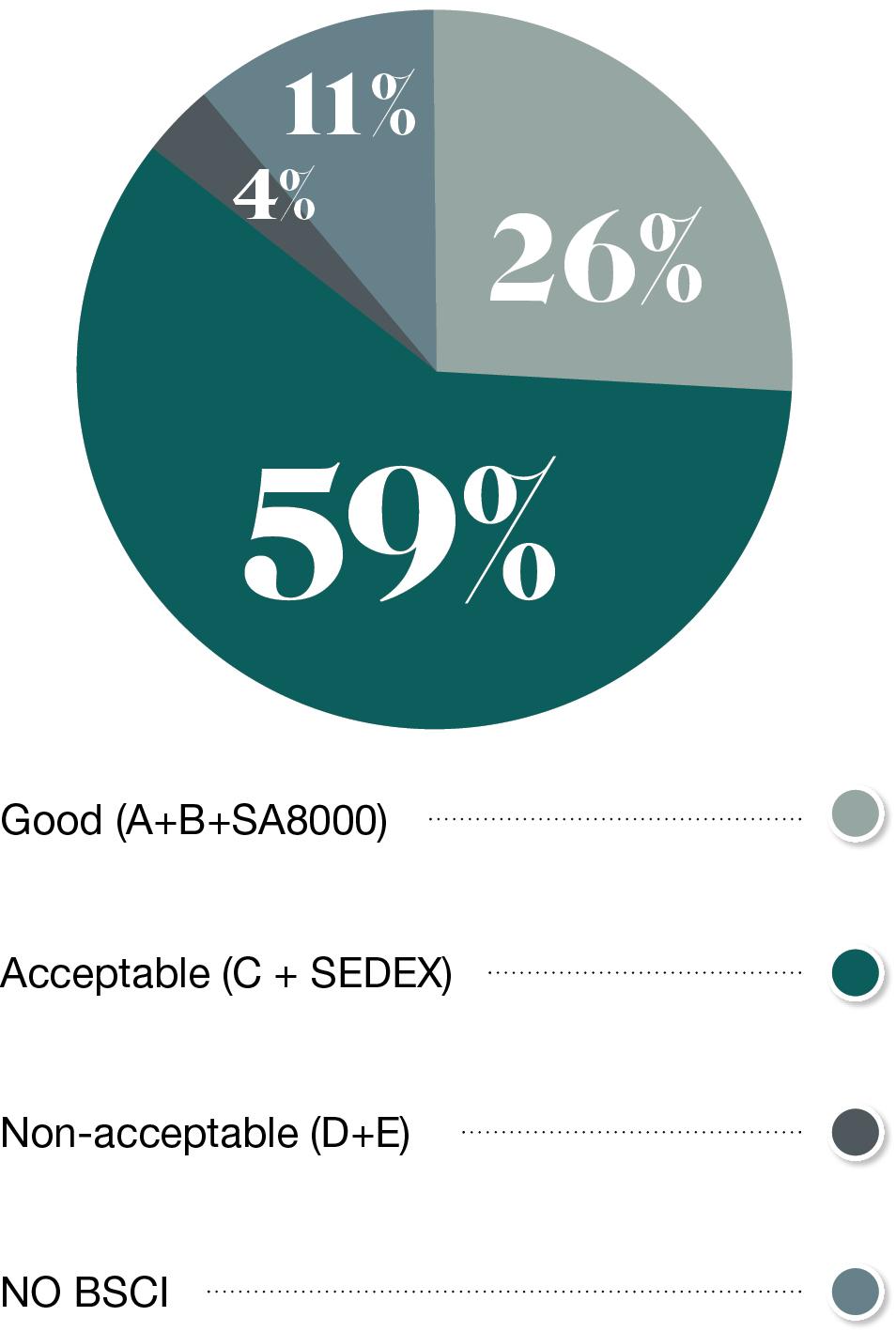 CSR BSCI top 50