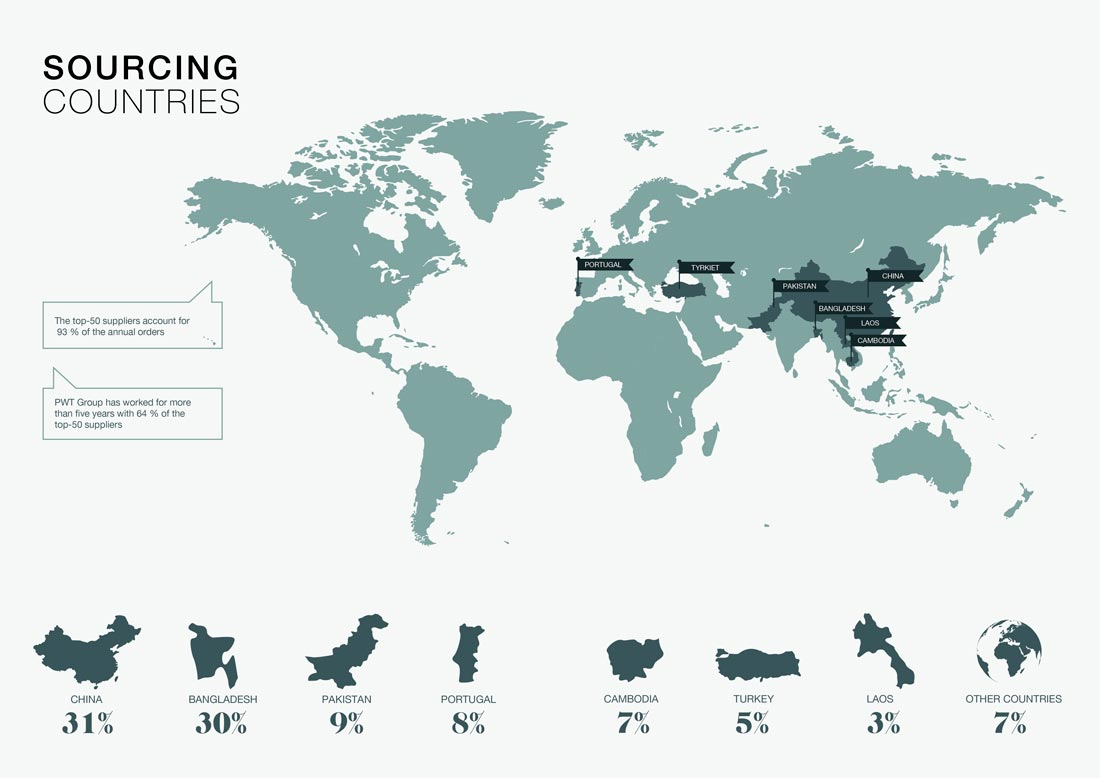 Sourcing Countries